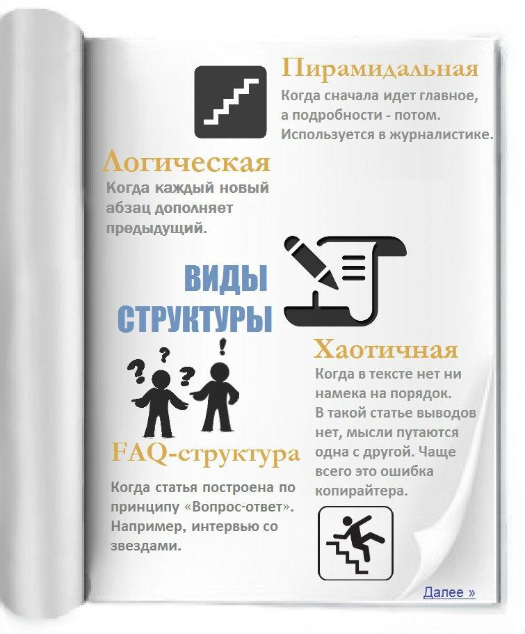 Виды структуры написания статьи