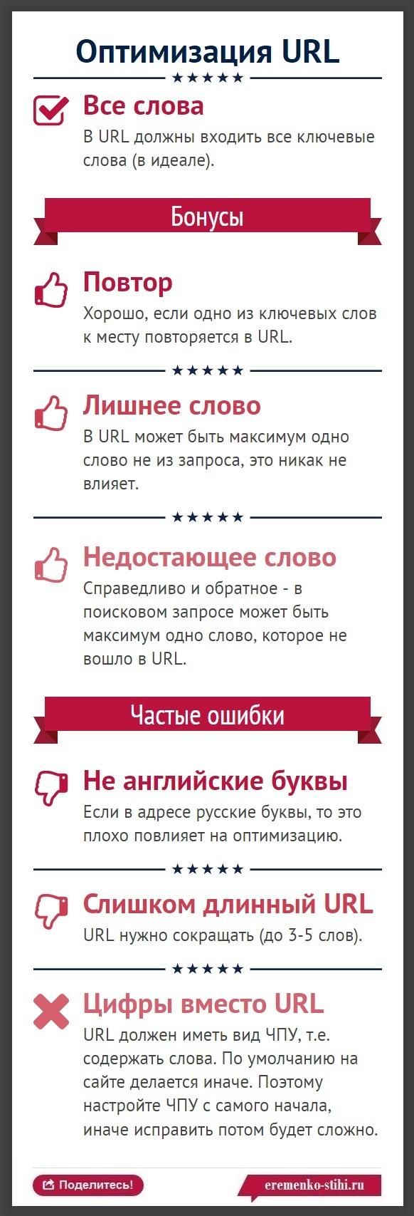 247 Как SEO-оптимизировать URL - инфографика