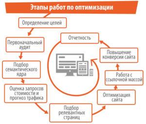 Этапы помогут SEO-продвинуть ресурс