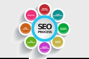 SEO-продвижение состоит из 7 этапов