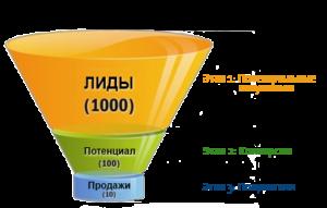 Продающая главная страница переводит читателей в покупателей