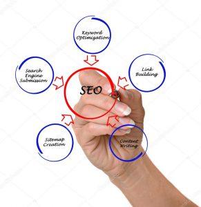 SEO-оптимизация контента