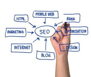 SEO - план полной и всесторонней оптимизации сайта