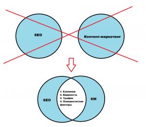 Секреты поисковой оптимизации и раскрутки