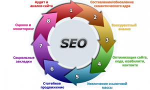 5 методов ускорить индексацию сайта